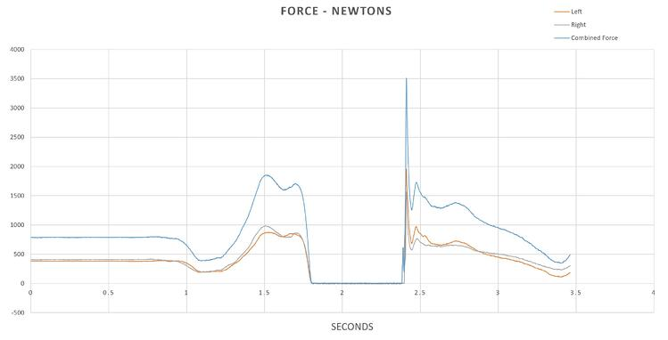 force plate jump analysis graph
