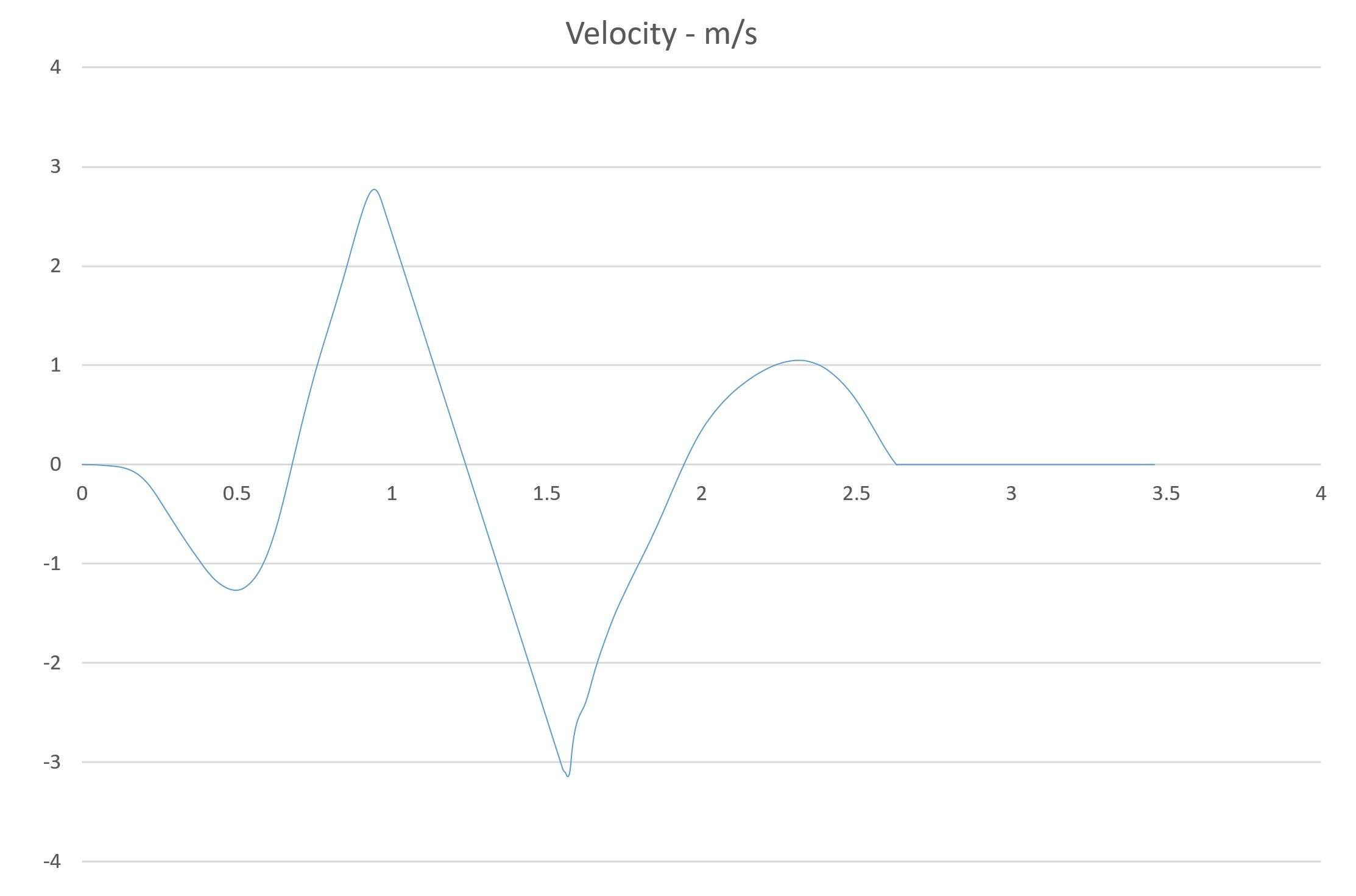 jumping velocity graph